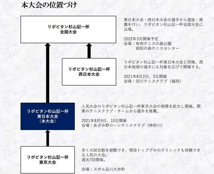 第1回 リポビタン杉山記一杯 東日本大会開催